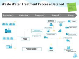 Waste Water Treatment Process Detailed Landfill M1308 Ppt Powerpoint Presentation File Sample