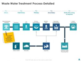Waste Water Treatment Process Detailed Secondary Ppt Powerpoint Icon