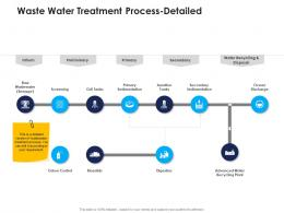 waste water treatment process detailed urban water management ppt rules