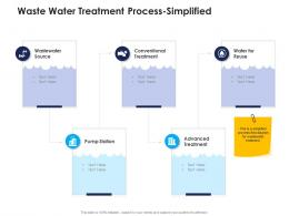 waste water treatment process simplified urban water management ppt professional