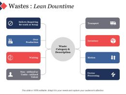 Wastes Lean Downtime Ppt File Diagrams