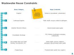 Wastewater Reuse Constraints Landscape Irrigation Ppt Powerpoint Presentation