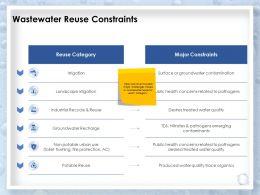 Wastewater Reuse Constraints Landscape Irrigation Ppt Presentation Tips