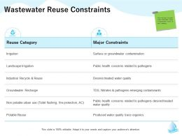 Wastewater Reuse Constraints Nitrates M1312 Ppt Powerpoint Presentation Pictures Background Image
