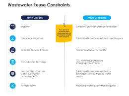 wastewater reuse constraints urban water management ppt inspiration