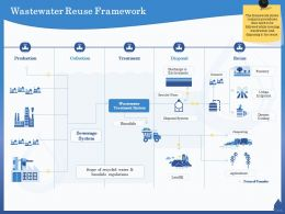 Wastewater Reuse Framework Landfill Ppt Powerpoint Presentation Styles Elements