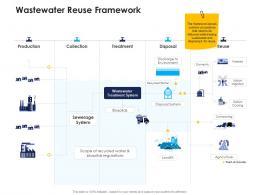 wastewater reuse framework urban water management ppt microsoft
