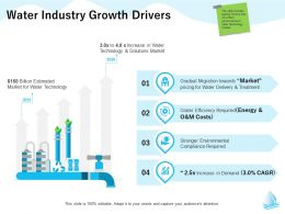 Water Industry Growth Drivers Costs M1313 Ppt Powerpoint Presentation Portfolio Graphics Tutorials