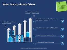 Water Industry Growth Drivers Gradual Billion Ppt Powerpoint Presentation Icon