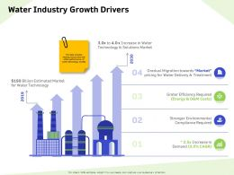 Water Industry Growth Drivers Gradual Ppt Powerpoint Presentation Slides Sample