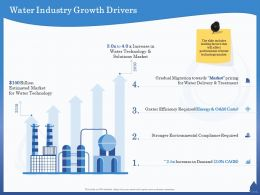 Water Industry Growth Drivers Stronger Ppt Powerpoint Presentation Model Background Designs