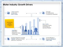 Water Industry Growth Drivers Technology Ppt Powerpoint Presentation Graphics