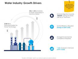 water industry growth drivers urban water management ppt guidelines