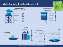 Water Industry Key Statistics In U S Restrooms Ppt Powerpoint Presentation Example Topics