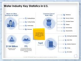 Water Industry Key Statistics In Us Commercial Ppt Powerpoint Presentation Deck