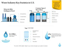 Water Industry Key Statistics In Us Ppt File Slides