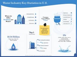 Water Industry Key Statistics In US Restrooms Ppt Powerpoint Presentation Outline Graphics Template