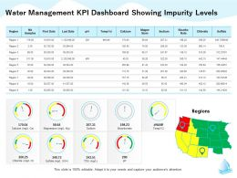 Water Management KPI Dashboard Showing Impurity Levels M1315 Ppt Powerpoint Presentation Deck