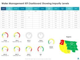 Water Management KPI Dashboard Showing Impurity Levels Ppt Model