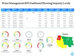 Water Management Kpi Dashboard Showing Impurity Levels Ppt Powerpoint Gallery Icons