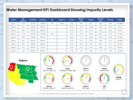 Water Management KPI Dashboard Showing Impurity Levels Region Ppt Picture