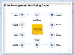 Water Management Monitoring Cycle Data Analysis Ppt Powerpoint Presentation Shapes