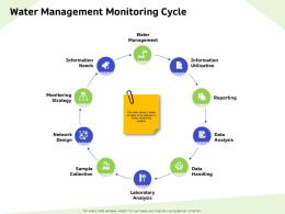 Water Management Monitoring Cycle Sample Ppt Powerpoint Presentation Summary Clipart