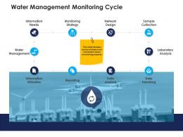 water management monitoring cycle urban water management ppt clipart