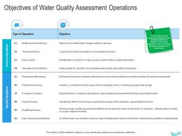 Water Management Objectives Of Water Quality Assessment Operations Ppt Infographics