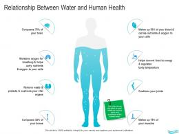 Water Management Relationship Between Water And Human Health Ppt Formats