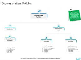 Water Management Sources Of Water Pollution Ppt Guidelines