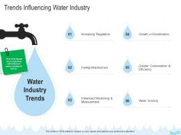 Water Management Trends Influencing Water Industry Ppt Demonstration