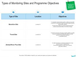 Water Management Types Of Monitoring Sites And Programme Objectives Ppt Icons