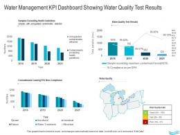 Water Management Water Management KPI Dashboard Showing Water Quality Test Results Ppt Pictures