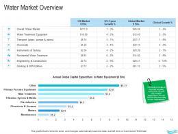 Water Management Water Market Overview Ppt Portrait