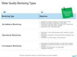 Water Management Water Quality Monitoring Types Ppt Download