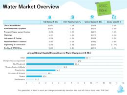 Water Market Overview Based M1320 Ppt Powerpoint Presentation Infographic Template Layout Ideas