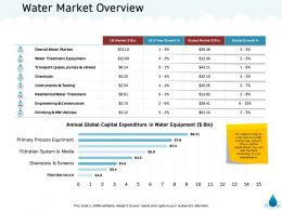 Water Market Overview Growth M1374 Ppt Powerpoint Presentation Pictures Designs Download