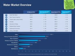 Water Market Overview Pumps Ppt Powerpoint Presentation Display