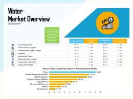 Water Market Overview Utilities Ppt Powerpoint Presentation Infographic Template Demonstration