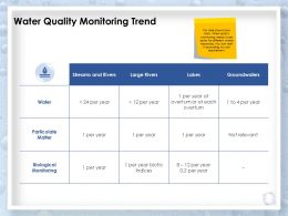 Water Quality Monitoring Trend Biological Ppt Powerpoint Presentation Example