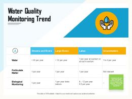 Water Quality Monitoring Trend Biotic Ppt Powerpoint Presentation Styles Graphic Images