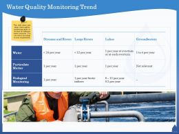 Water Quality Monitoring Trend Large Rivers Ppt Powerpoint Presentation Summary Portrait