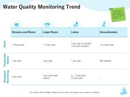 Water Quality Monitoring Trend Year Biotic M1321 Ppt Powerpoint Presentation Show Deck