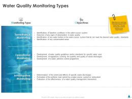 Water Quality Monitoring Types Bjectives Ppt File Elements