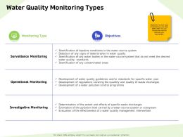 Water Quality Monitoring Types Bodies Ppt Powerpoint Presentation Infographics Designs Download