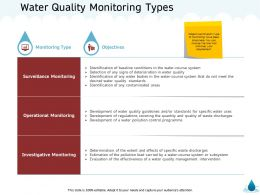 Water Quality Monitoring Types Contaminated Areas Ppt Powerpoint Presentation File Example File