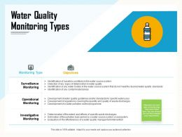 Water Quality Monitoring Types Covering Ppt Powerpoint Presentation Examples
