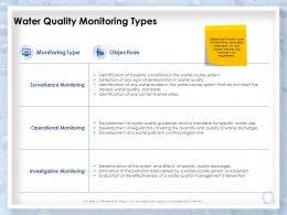 Water Quality Monitoring Types Intervention Ppt Powerpoint Presentation Sample