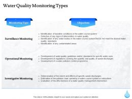 Water Quality Monitoring Types Ppt Powerpoint Presentation File Gallery